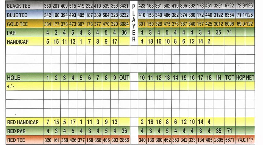 Bergen Point Golf Course scorecard